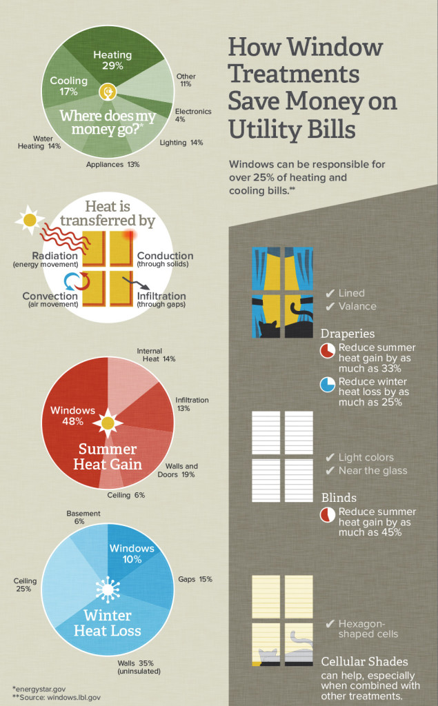 prime-blinds-infographic-635x1024